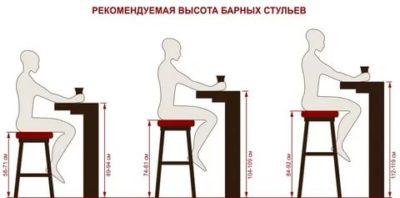 какой высоты должна быть барная стойка